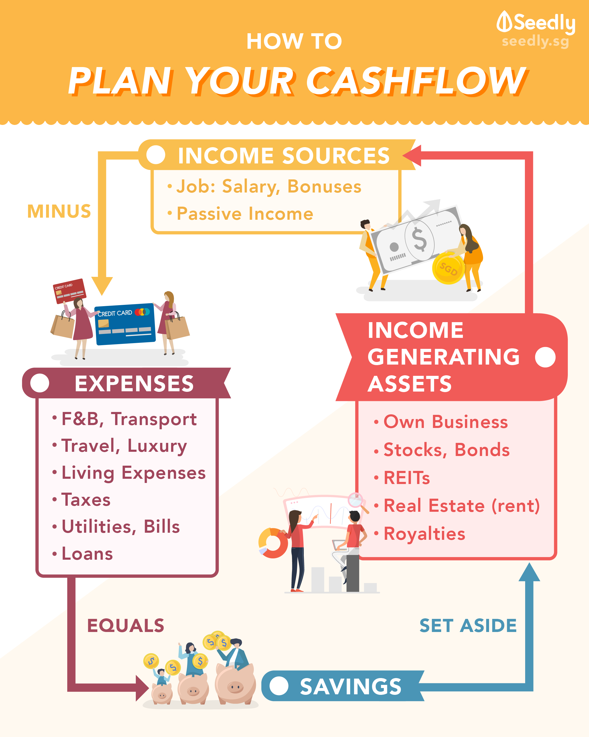 How to plan your cashflow with passive income infographic
