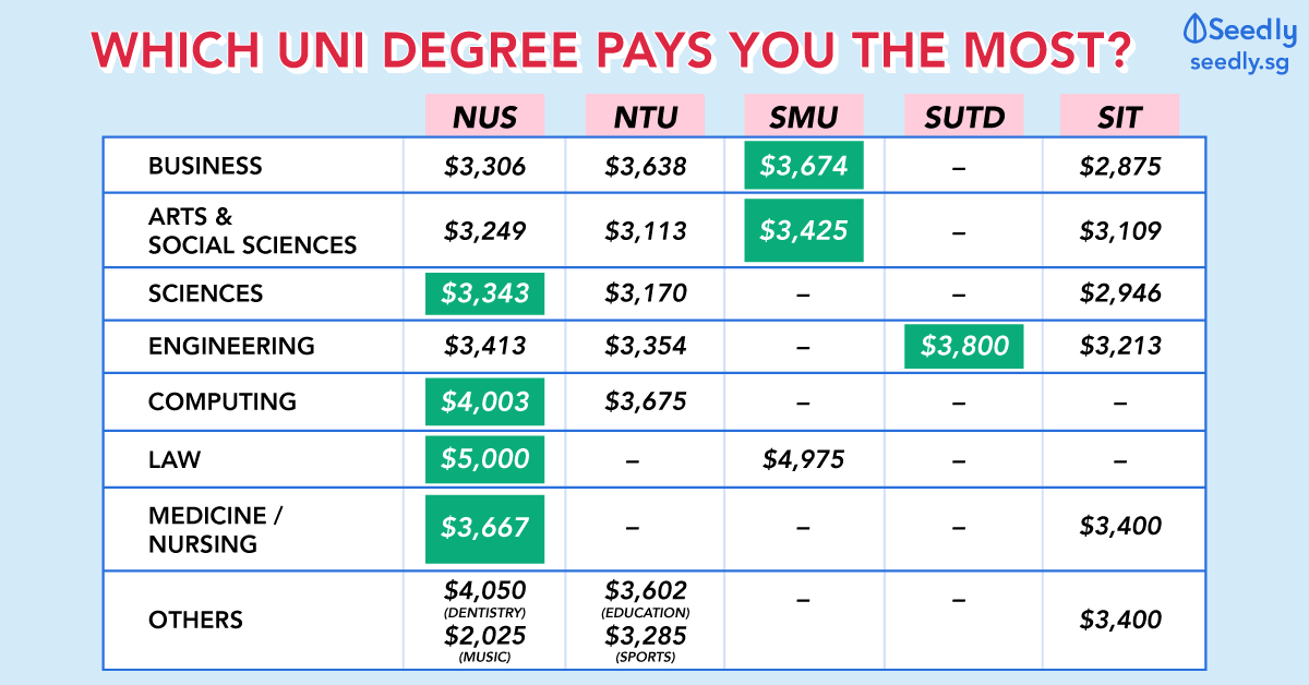 The Ultimate Guide To: Starting Salary For Fresh University Graduates