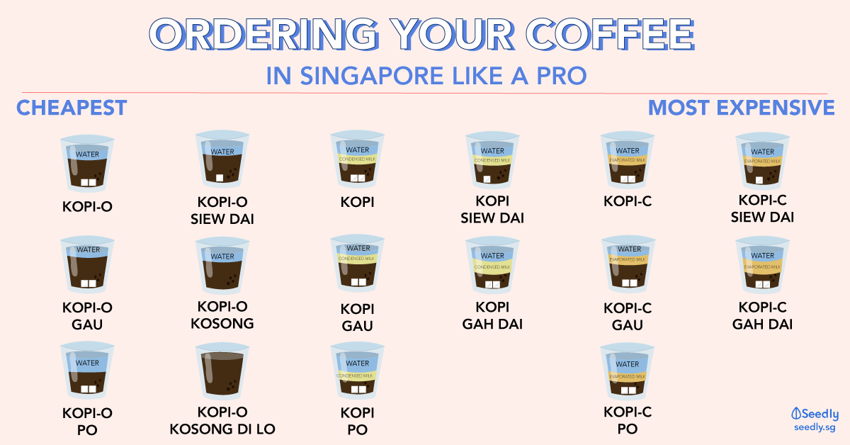 Coffee Guide in Singapore. How to order your coffee/ Kopi?