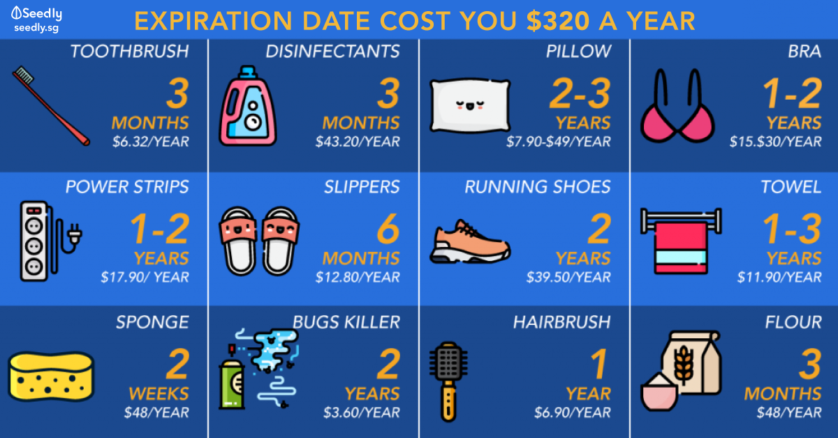 These Household Items Have Expiration Dates That Cost You Up To $320 A Year
