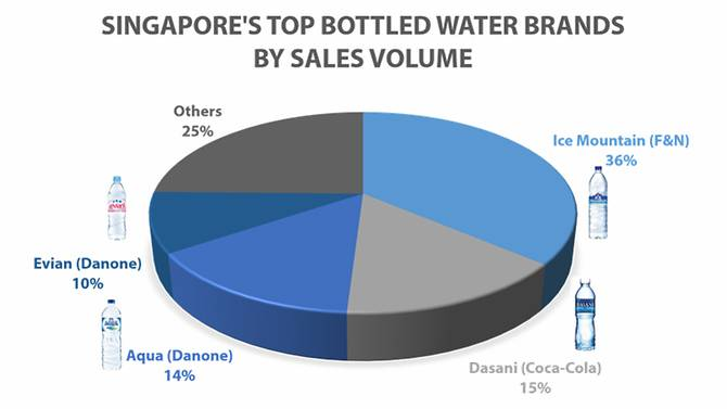 Singapore's Top Bottled Water Brands
