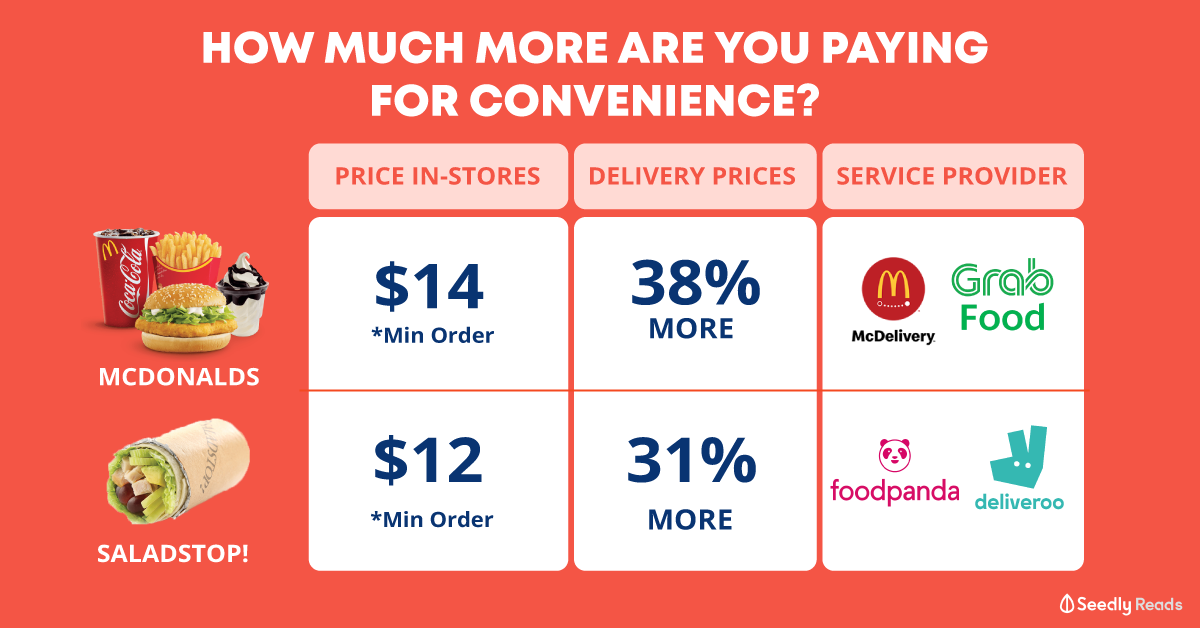 how much more do I pay for food delivery?