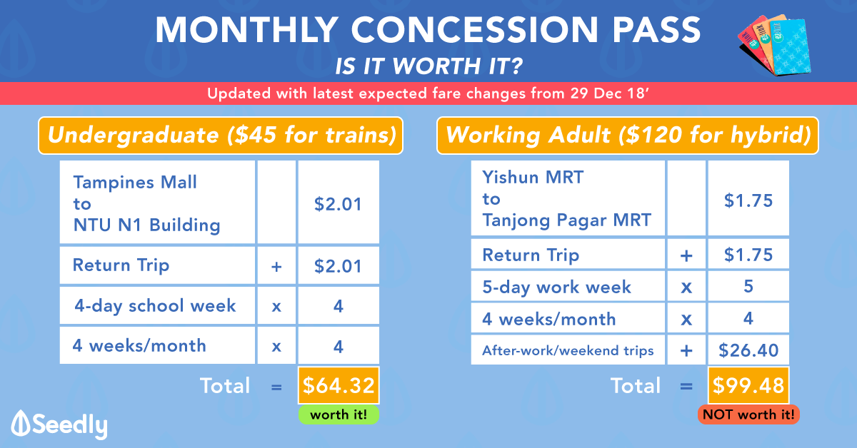 Adult and Student Concession Passes: Are they worth it? (Updated with latest fare changes 30 Oct 2018)