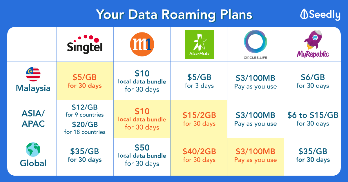 Data Roaming Must-Know Guide For Every Singaporean To Travel