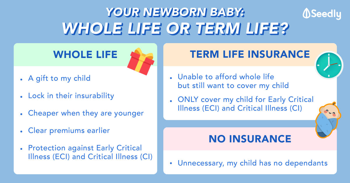 This Is For Your Newborn Baby: Should You Get Whole Life or Term Life?