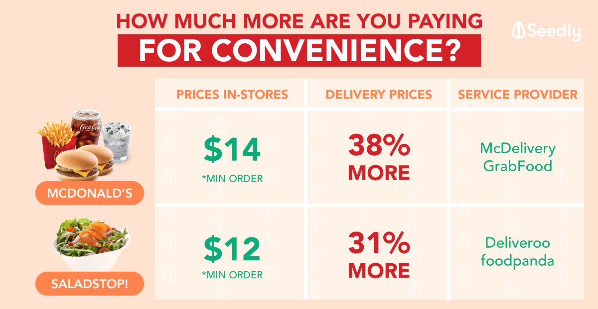 The Price You Pay For Convenience: 38% More Expensive Than In-Stores