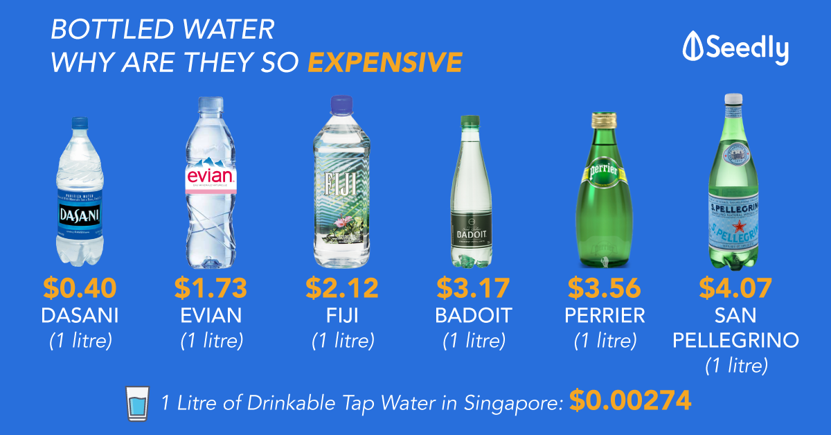 Price Comparison Between Bottled Water Brands Such as Evian, Volvic, etc. Why Are They So Expensive?