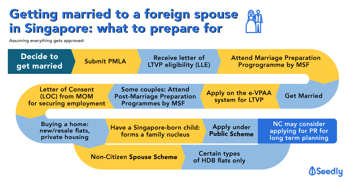 Setting up home with a foreign spouse in Singapore