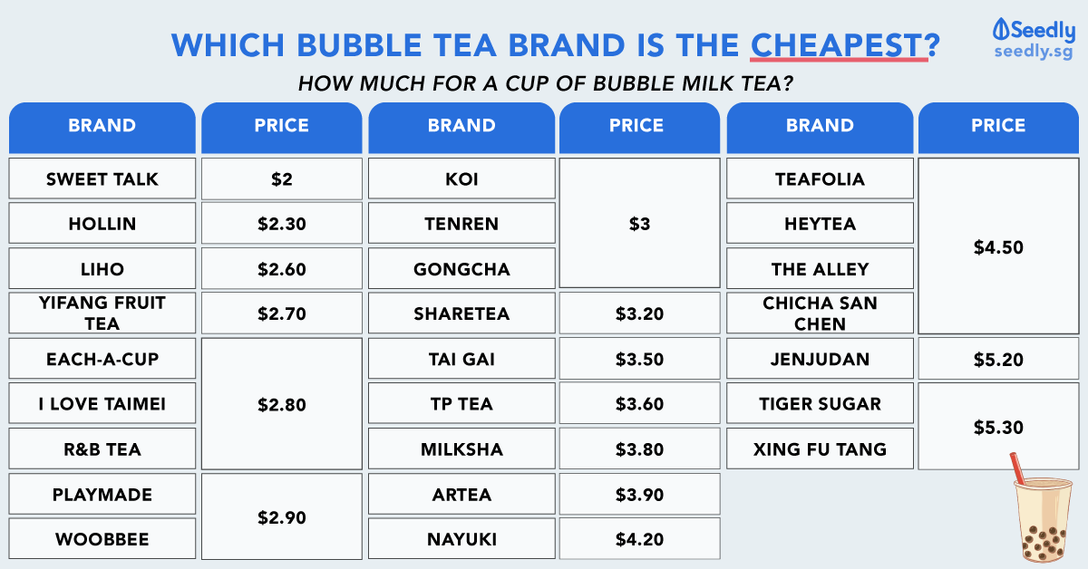 Singapore cheapest bubble tea (boba tea)