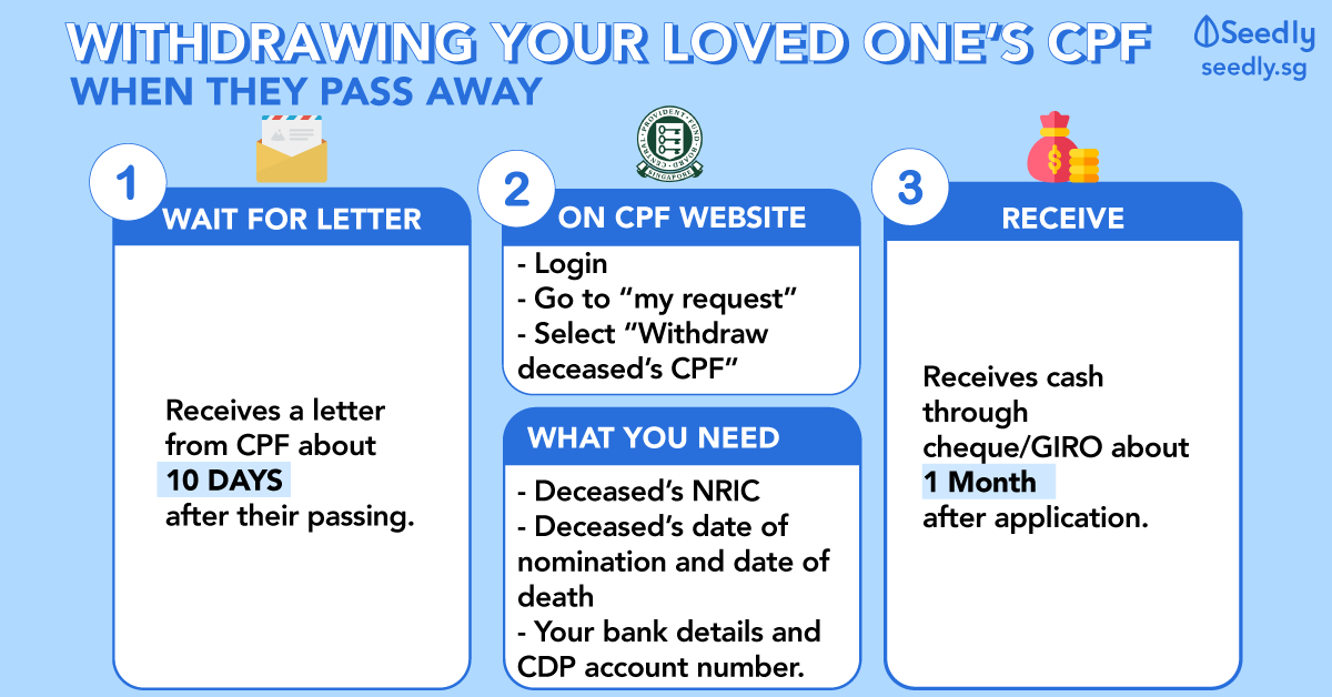 Step-By-Step Guide To CPF Nomination And How To Withdraw The
