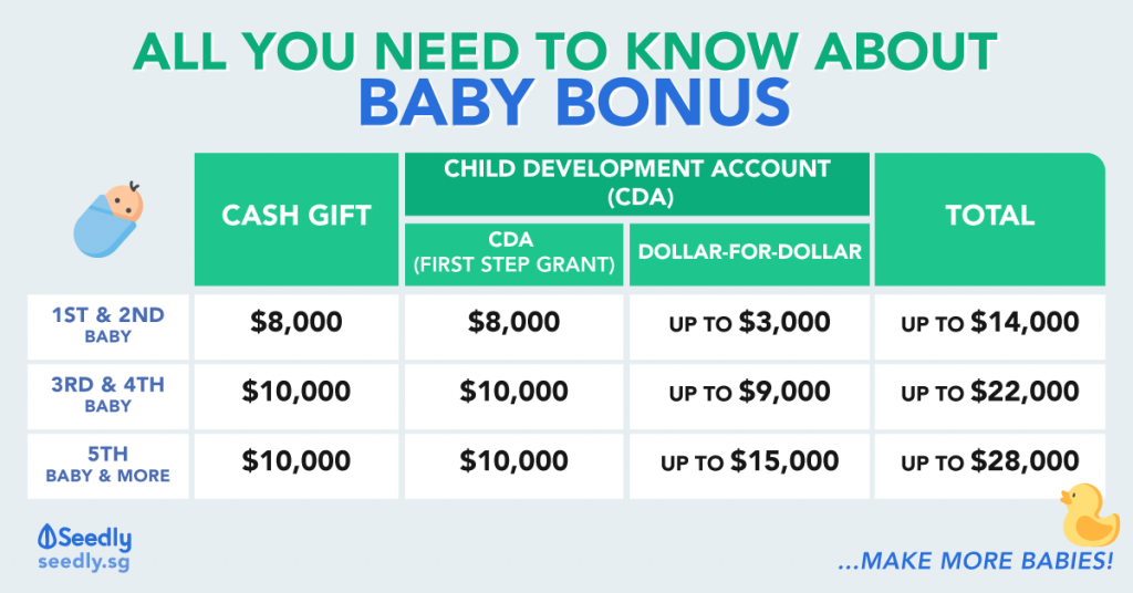 Baby Bonus, CDA, Payout amount and schedule