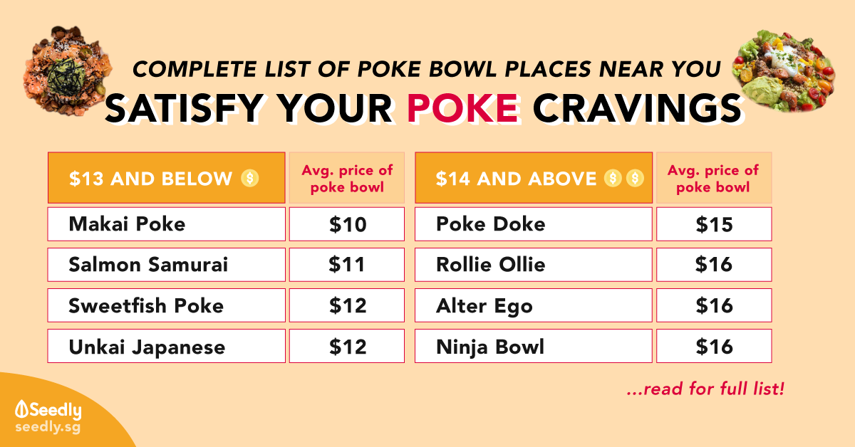 Sashimi Lovers: Complete List of Poke Bowl Places Near You (with prices!)