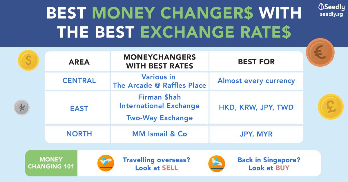 Seedly Best Moneychanger With Best Exchange Rate