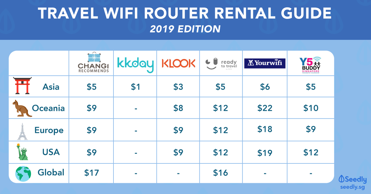 Travel Wifi Rental Router Guide