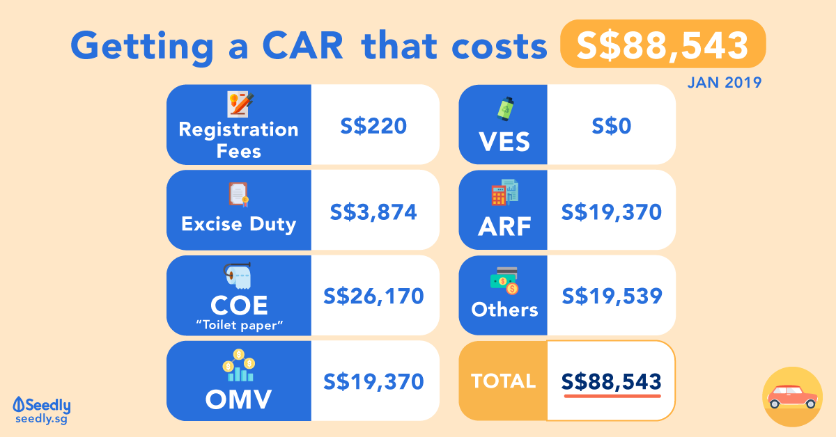 Cost Of Getting A Car In Singapore 2019 What Contributes To