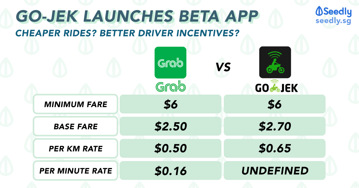 Go Jek Has Launched Its Beta App How Will It Affect You Amidst