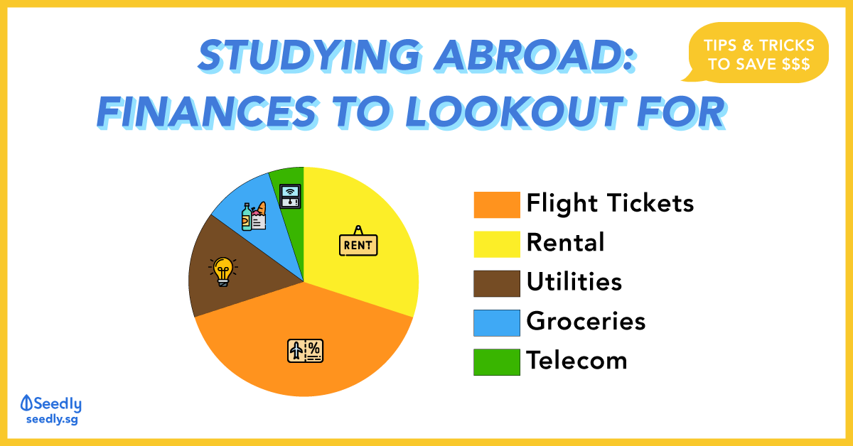 Studying Overseas in 2019 | A Quick Guide on Personal Budgeting