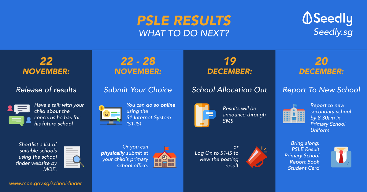 I Got My PSLE Results, What's Next?