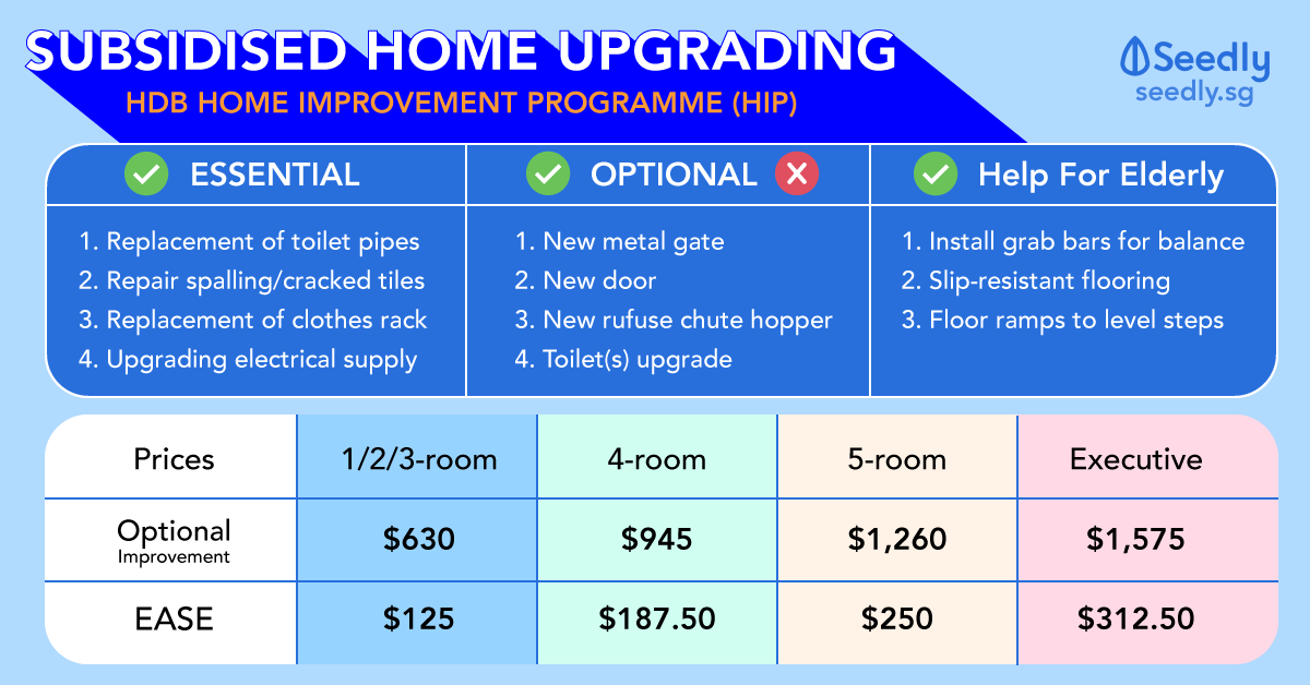 HDB Home Improvement Programme (HIP) Breakdown of Cost, Duration and What To Expect