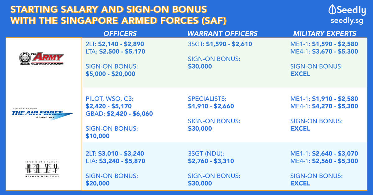 Singaporean's Guide: Sign-on Bonus and Starting Salary of Schemes In The Singapore Armed Forces (Army, Air Force, Navy)