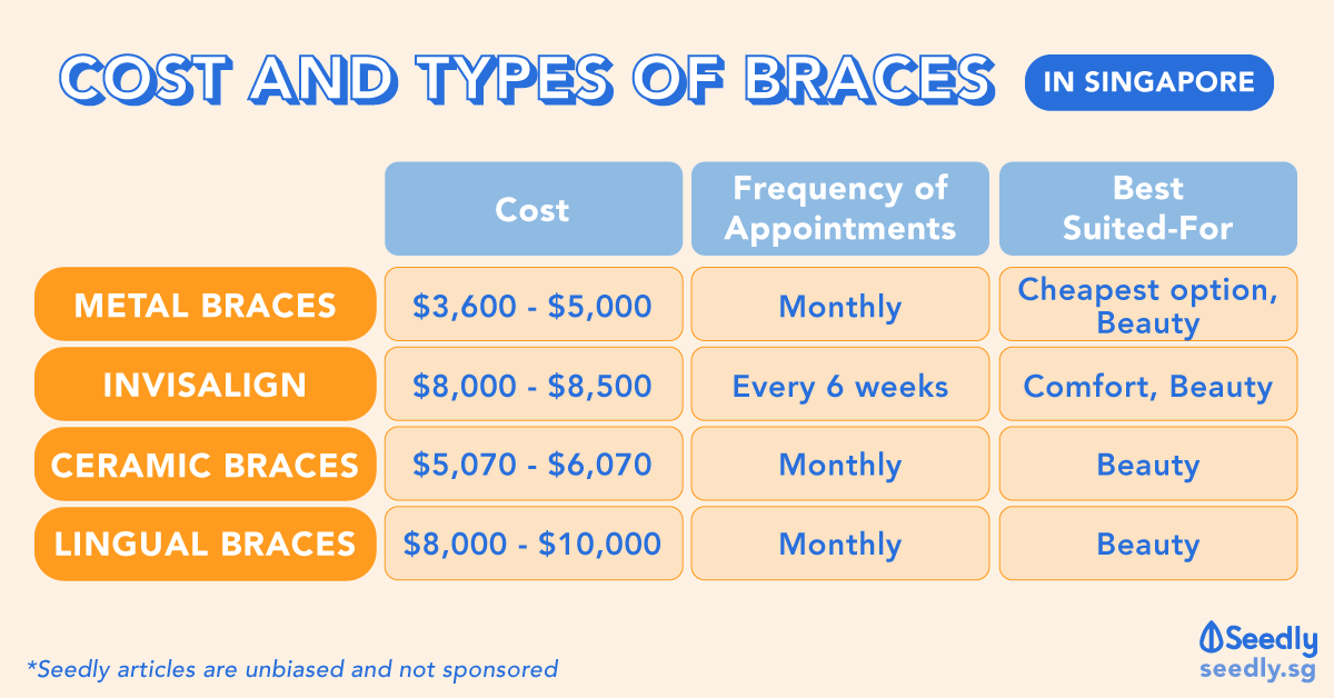 Average Cost of Braces in Singapore – Metal, Invisalign, Ceramic & Lingual Braces