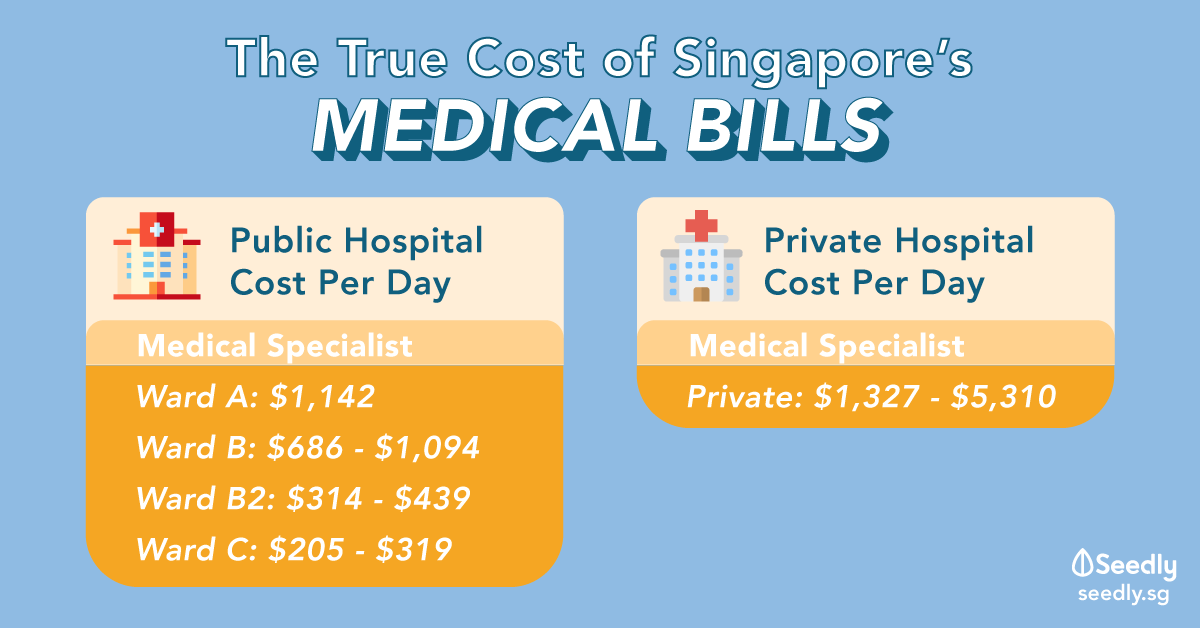 The True Cost Of Healthcare In Singapore That Every Singaporean Should Be Aware Of