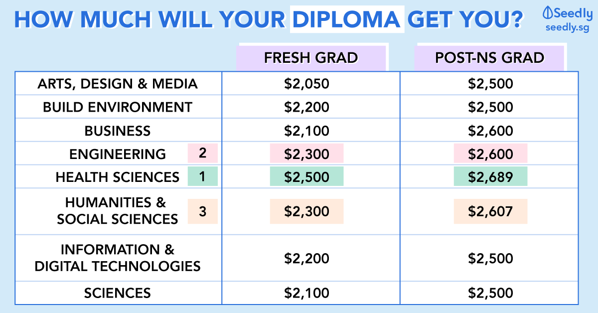 Does Your Diploma Gives You The Highest Starting Salary?