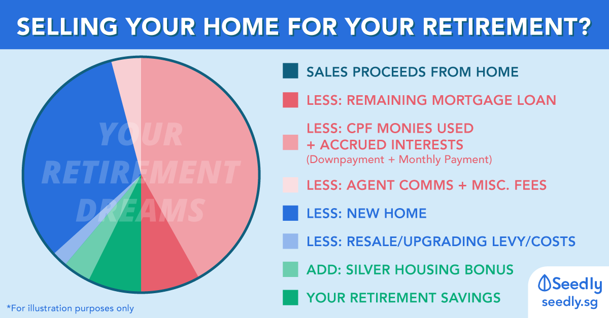 Do You Get All Your Money From Your HDB Sales Proceeds For Your Retirement?