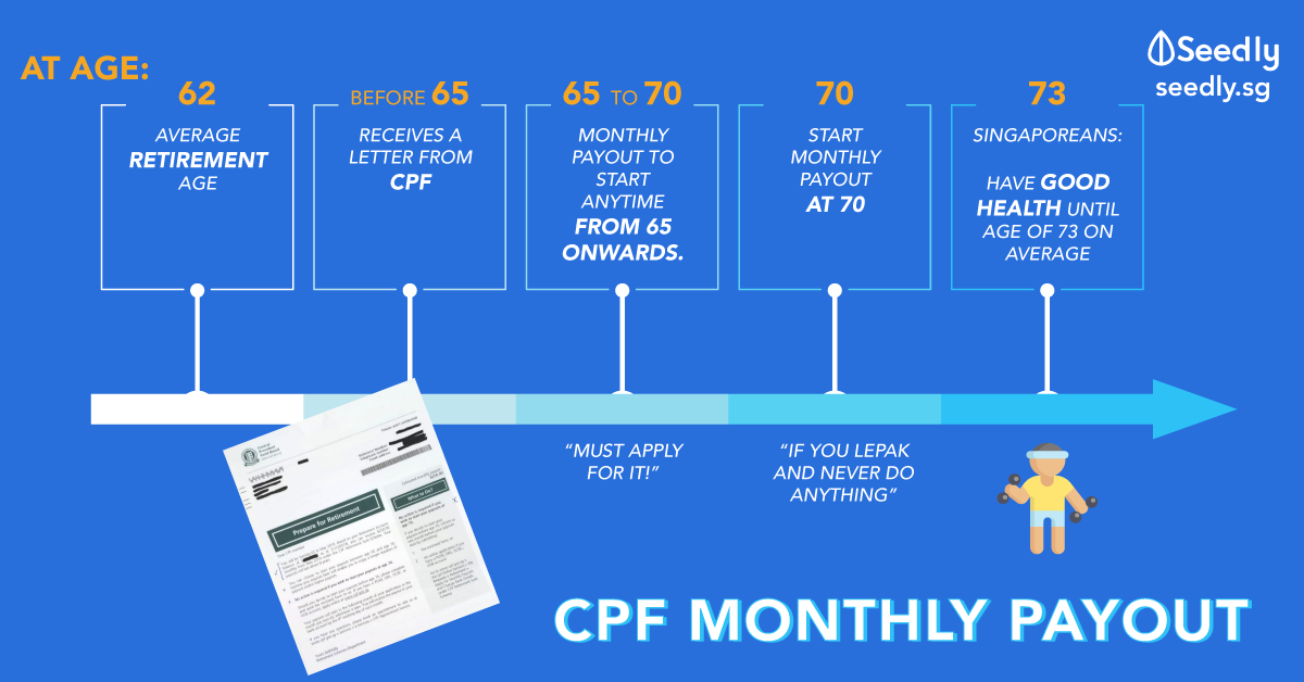CPF Monthly Payouts Default At Age 70: What Could Have Been Done Better? Is It Still A Reliable Retirement Plan?