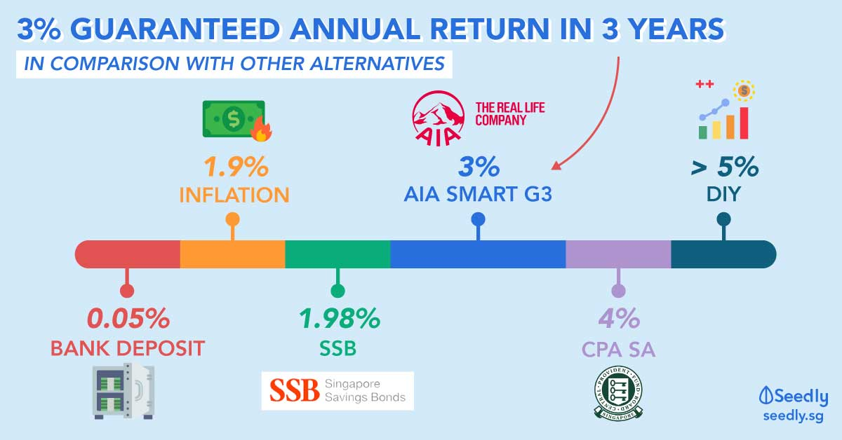 3% Guaranteed Annual Return in 3 Years with AIA Smart G3 – Short-Term Endowment Plan by AIA