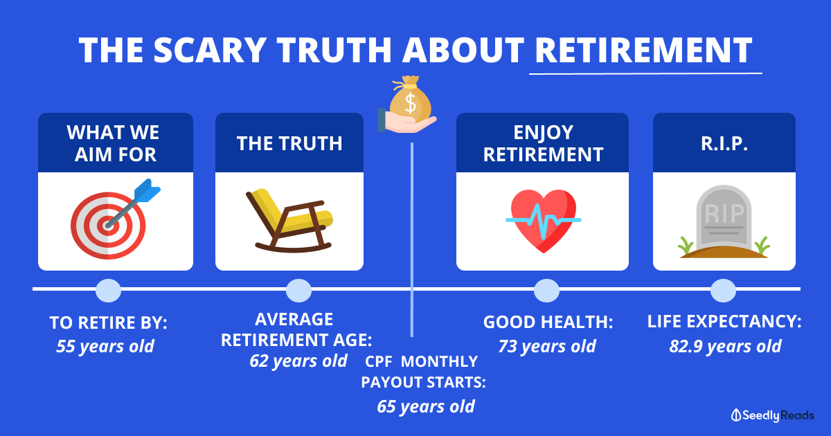 How Much Singaporeans Need To Save Now To Retire At 55 Or 62 Years Old
