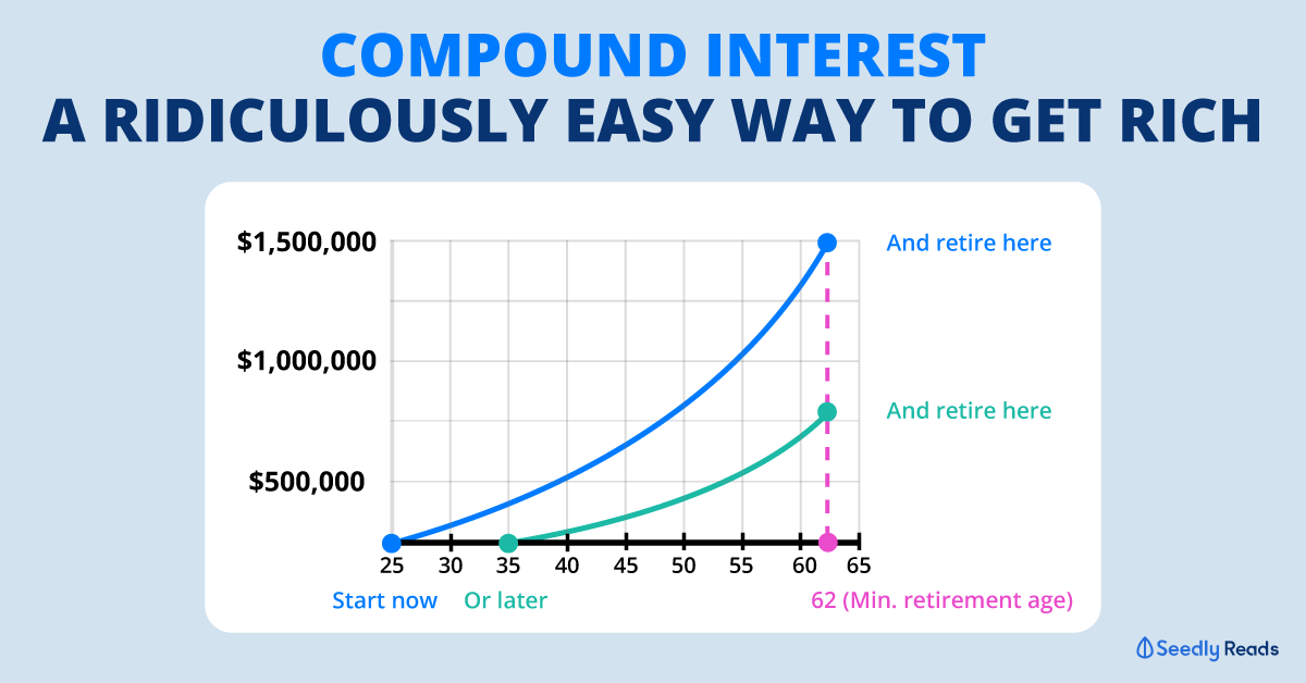 Seedly Compound Interest