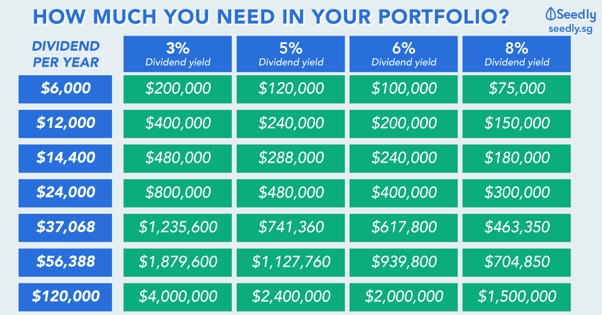 $12,000 Dividend Per Year: Here's How Much You Need To Invest!