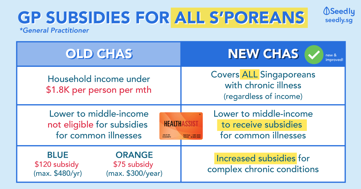 The New CHAS: Not Just For Lower-Income Singaporeans Anymore