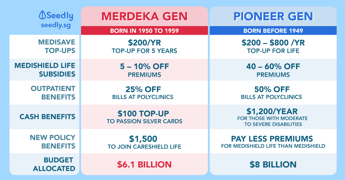 Merdeka Generation And Its Major Benefits Explained – How Does It Affect You?