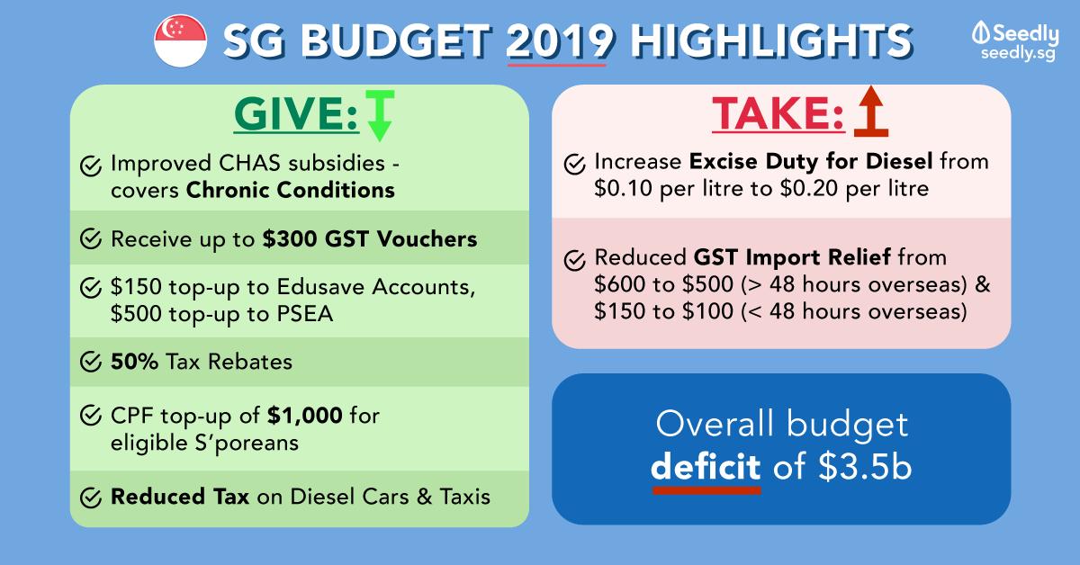 Singapore budget 2019 SGBudget
