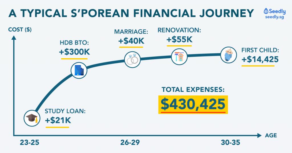 Singaporean typical expense journey