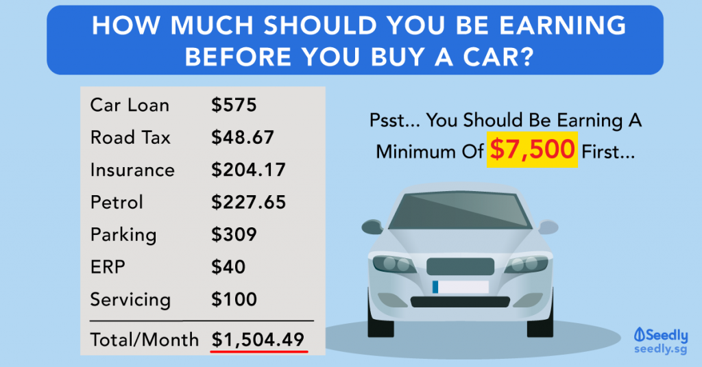 How Much Should You Earn Before You Buy A Car