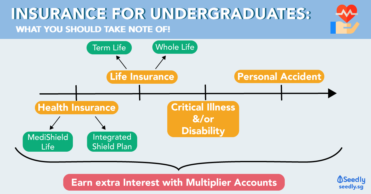 Insurance For Undergraduates: What Are You Covered For?
