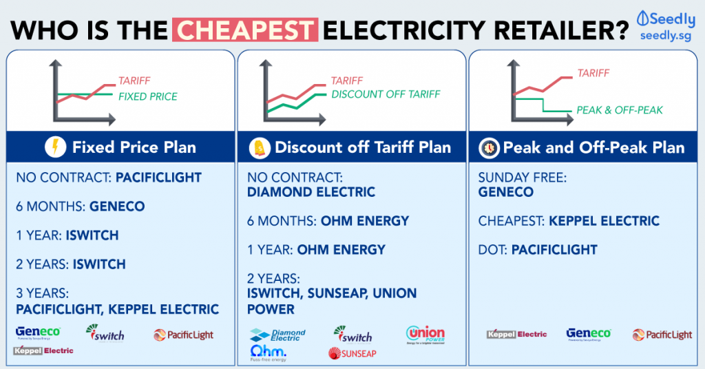 Cheapest open electricity market plan comparison in Singapore