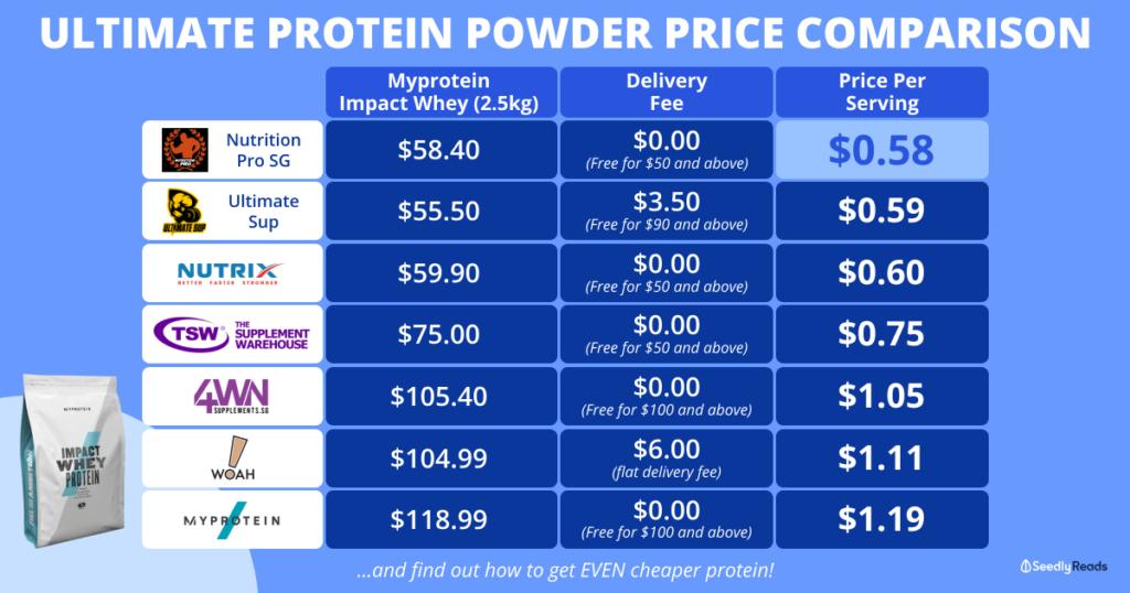 Ultimate Price Comparison Protein Powder Singapore 2021