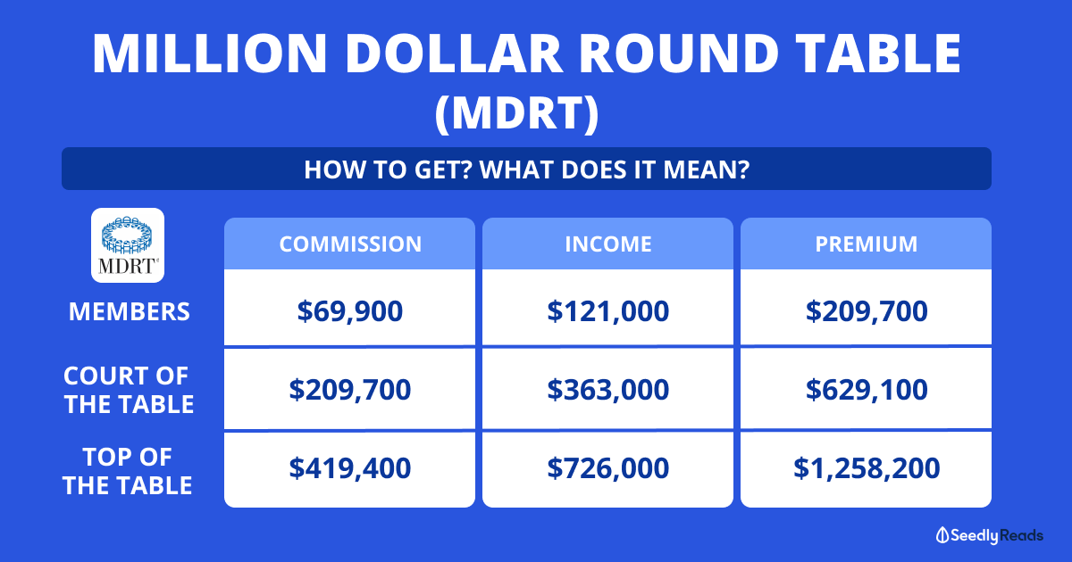 Discuta Commissions Per Million Round, What Is The Million Dollar Round Table