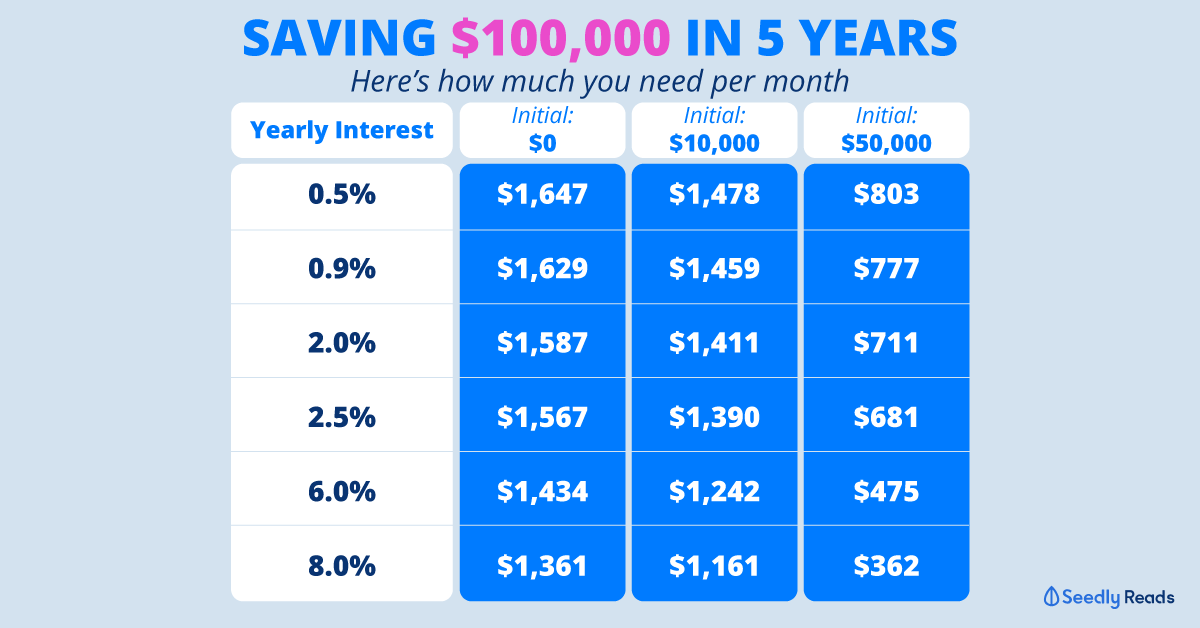 saving $100,000 in 3,4,5 years