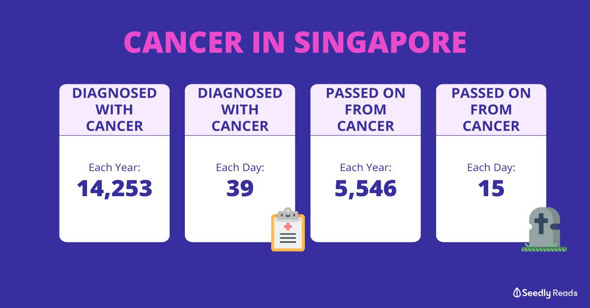 Cancer statistics in Singapore