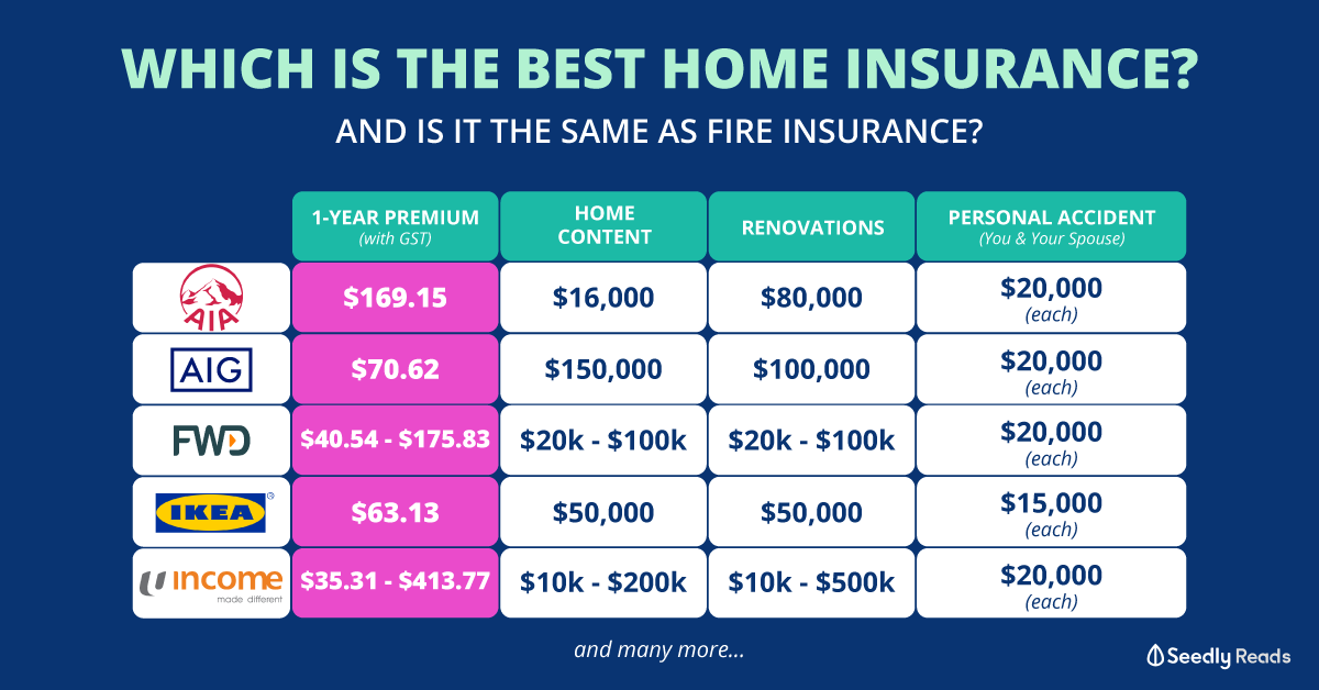Best Home Insurance 2020: Lessons Learnt When My Wife ...