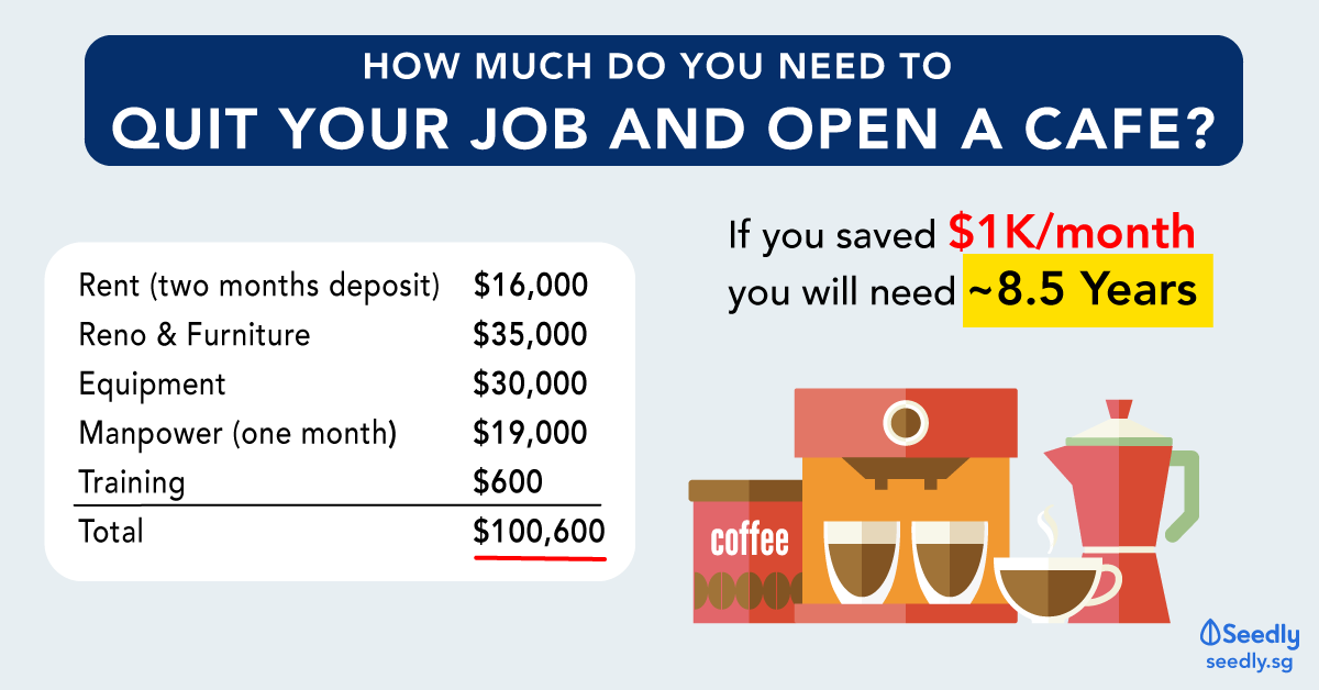 How Much It Costs To Open A Cafe