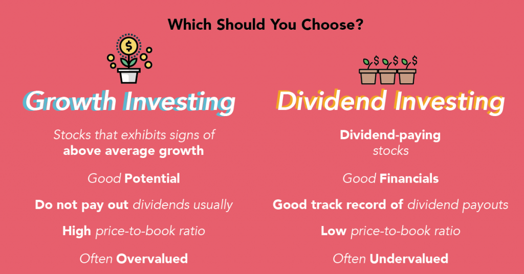 https://blog.seedly.sg/dividend-growth-investing/