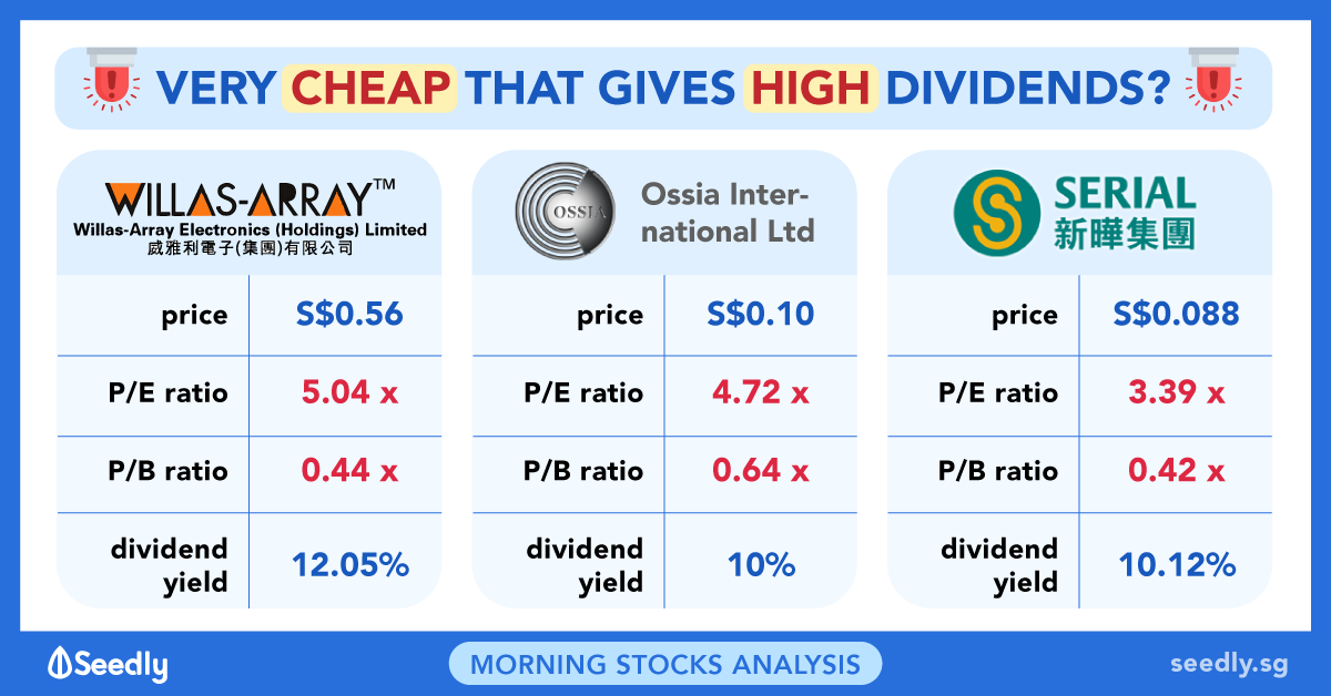 Are These Cheap Company Stocks With High Dividends Worth Investing in?