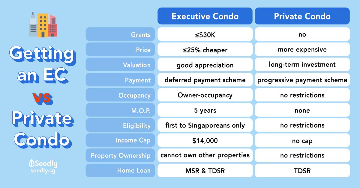 Deciding Between Private Condominium vs Executive Condominium