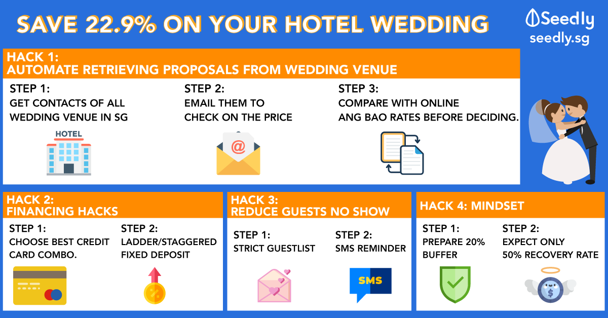 4 Hacks That Helped Us Save 22.9% On Our Hotel Wedding Budget